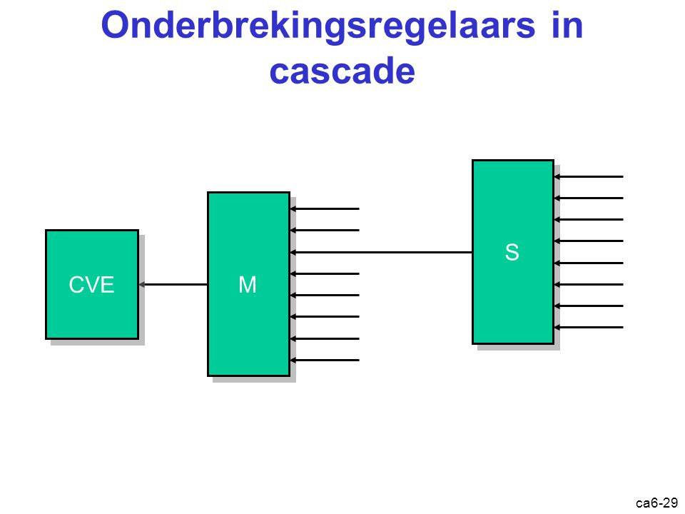 ca6-29 Onderbrekingsregelaars in cascade M M S S CVE