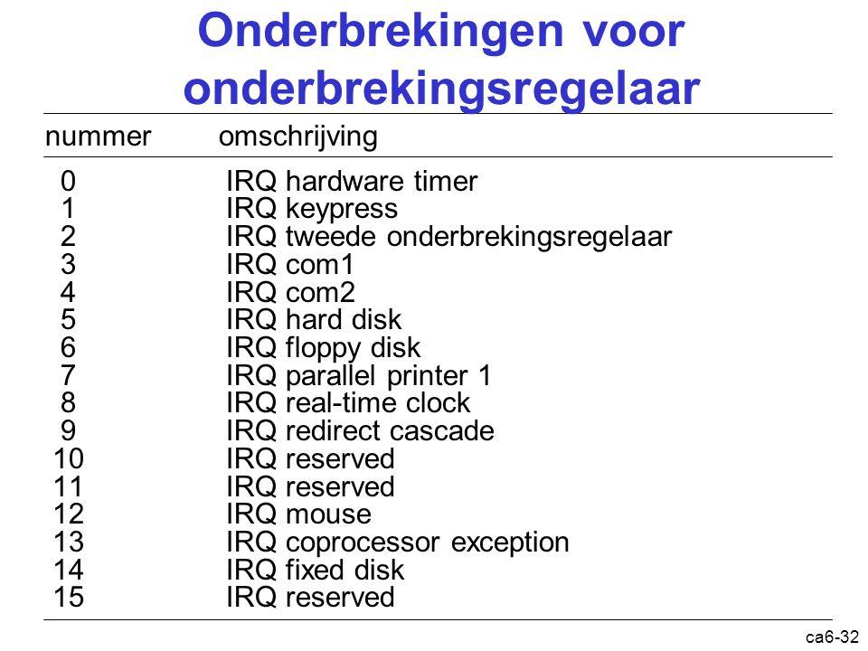 ca6-32 nummer omschrijving 0IRQ hardware timer 1 IRQ keypress 2 IRQ tweede onderbrekingsregelaar 3 IRQ com1 4 IRQ com2 5 IRQ hard disk 6 IRQ floppy di