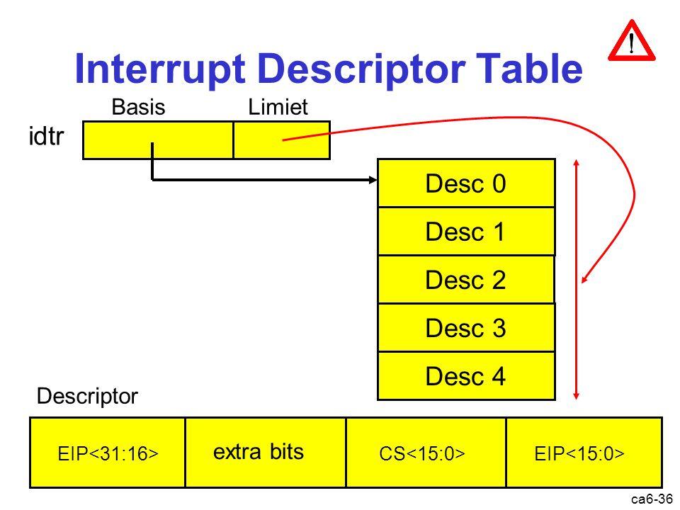 ca6-36 Interrupt Descriptor Table idtr Desc 0 Desc 1 Desc 2 Desc 3 Desc 4 Basis Limiet Descriptor EIP CS extra bits