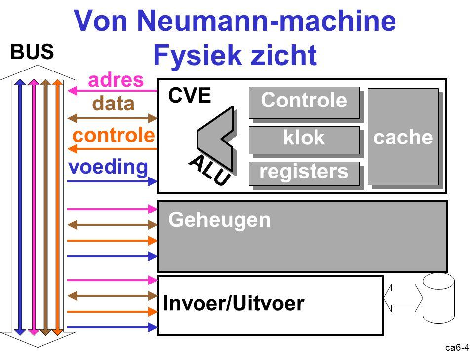 ca6-4 Von Neumann-machine Fysiek zicht Invoer/Uitvoer adres controle data BUS voeding Geheugen:bau-cellen RAM controle klok registers ALU Controle klo