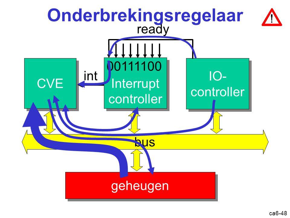 ca6-48 Onderbrekingsregelaar CVE bus geheugen Interrupt controller Interrupt controller IO- controller IO- controller int ready 00111100 Onderbreking:
