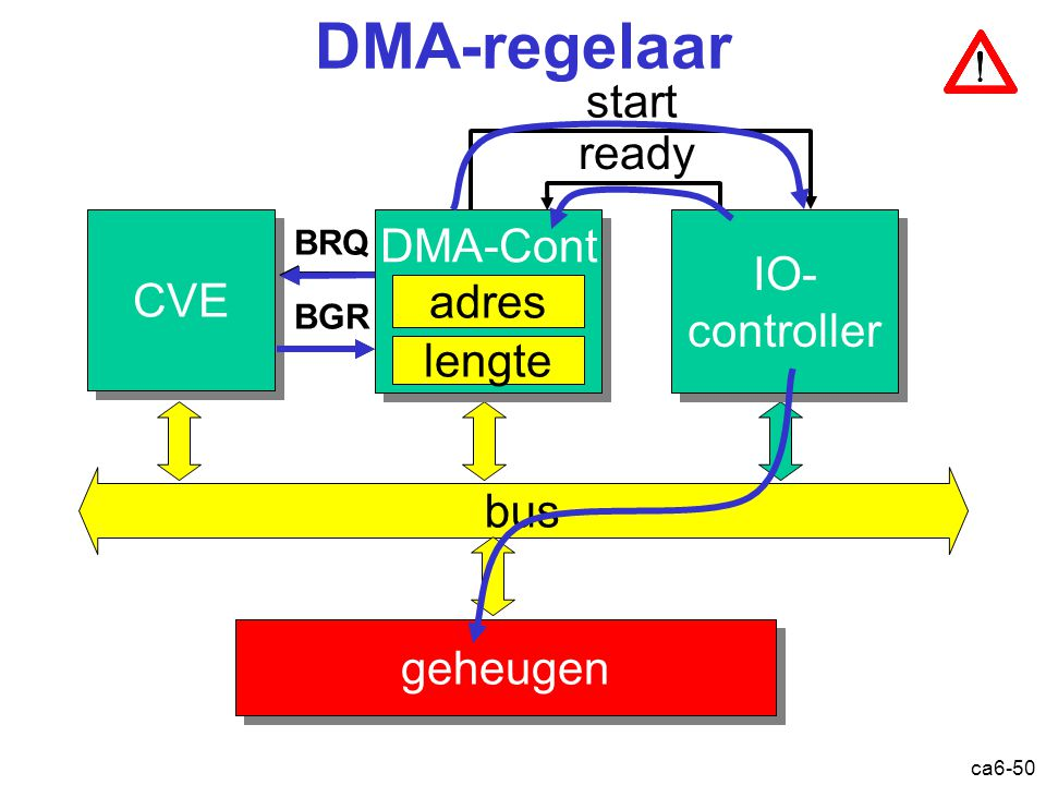 ca6-50 DMA-regelaar CVE bus geheugen DMA-Cont IO- controller IO- controller BRQ ready BGR start adres lengte