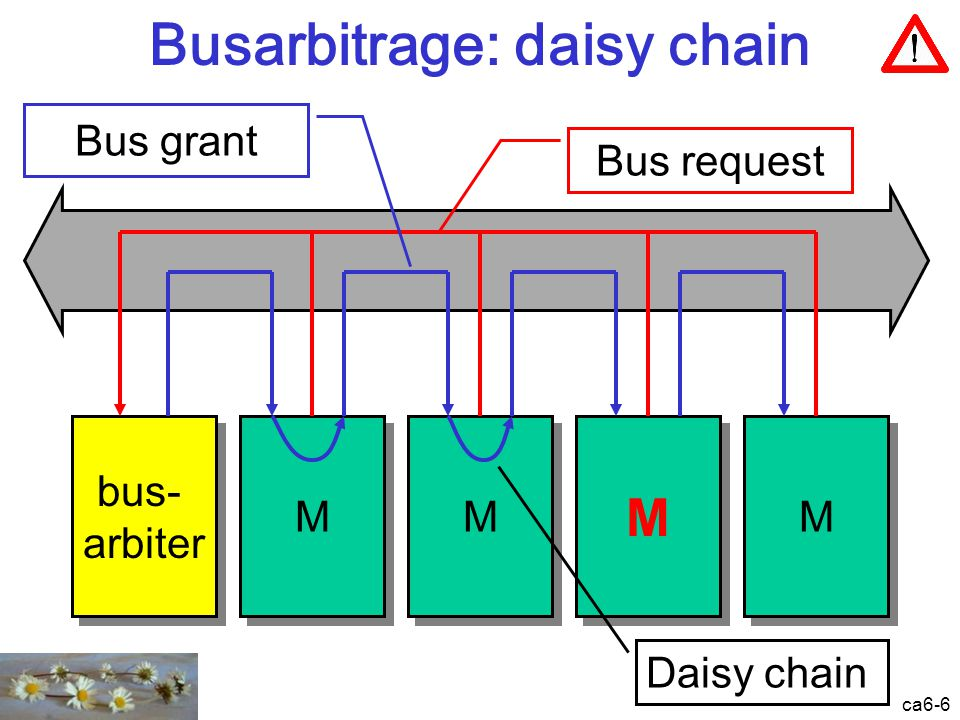 ca6-6 Busarbitrage: daisy chain M M M M M M M M bus- arbiter bus- arbiter Bus request Bus grant Daisy chain