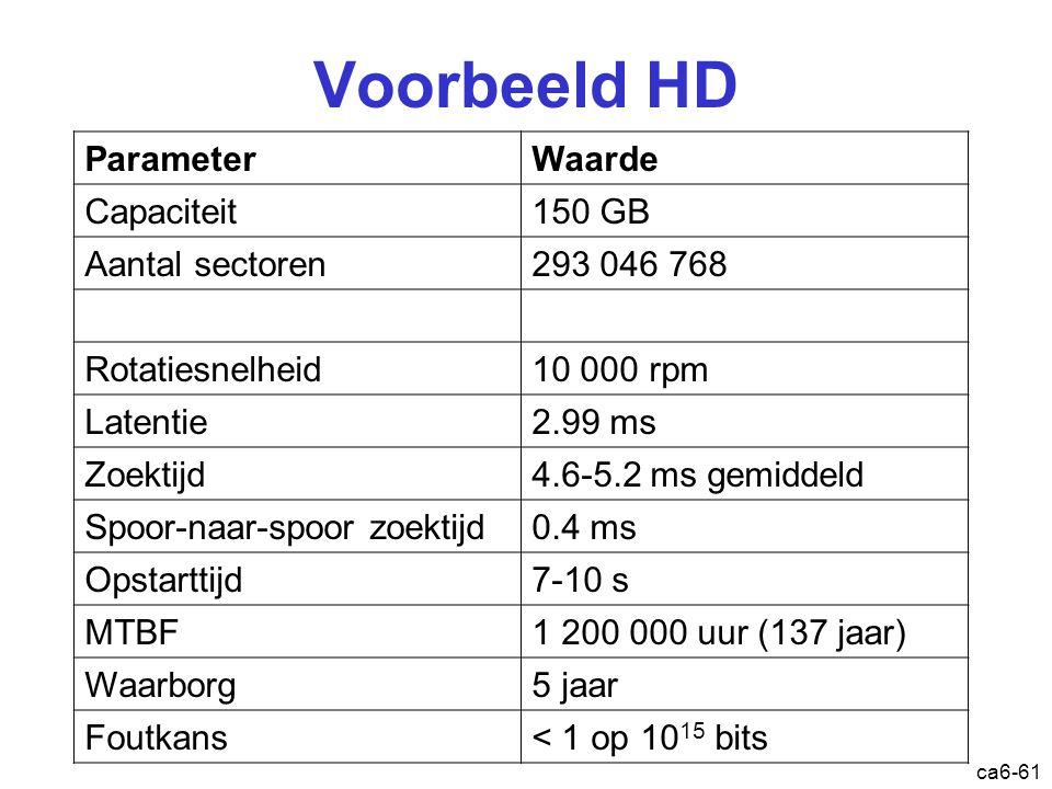 ca6-61 Voorbeeld HD ParameterWaarde Capaciteit150 GB Aantal sectoren293 046 768 Rotatiesnelheid10 000 rpm Latentie2.99 ms Zoektijd4.6-5.2 ms gemiddeld