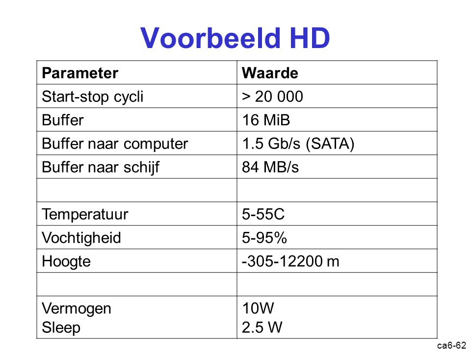 Voorbeeld SSD ca6-63 Model NumberST800FM0012 Interface6-Gb/s SAS Capacity800GB Guaranteed logical blocks1,562,824,368 Programming page size8192B Sustained data transfer rate370MB/s Average latency0.273ms Random read seek time0.293ms Random write seek time0.137ms I/O data transfer rate600MB/s Unrecoverable read errors1 in 10 16 http://www.youtube.com/watch?v=viac3j6MeII&feature=related