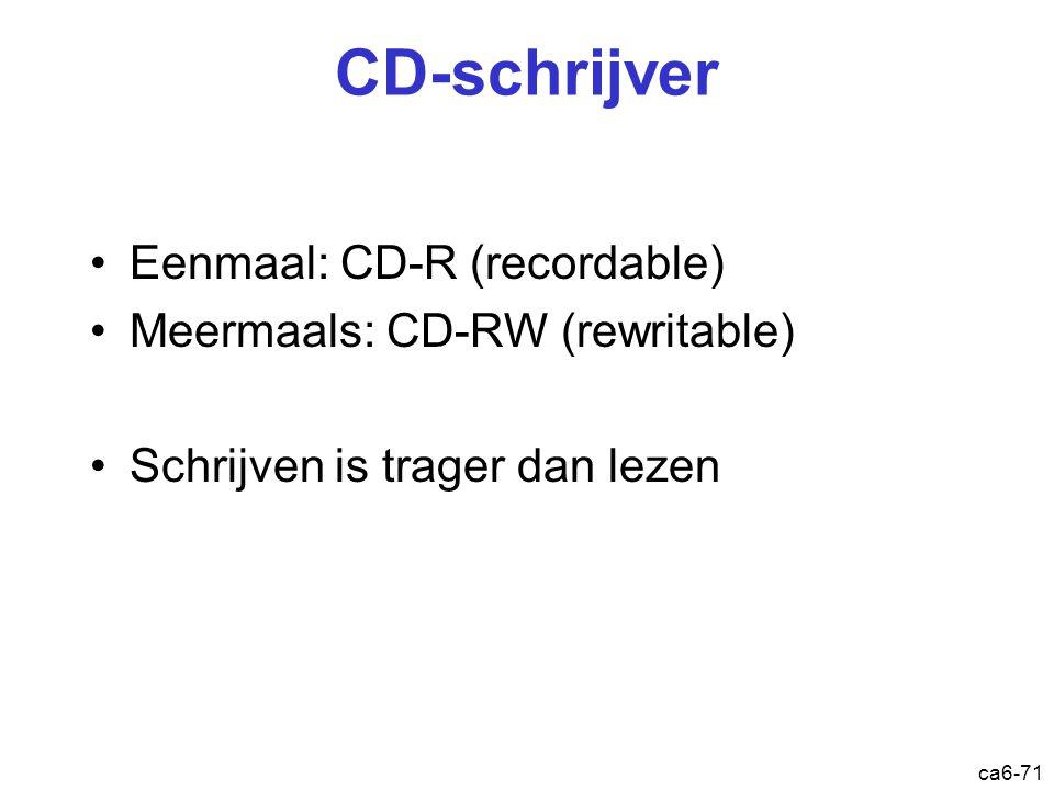 ca6-71 CD-schrijver Eenmaal: CD-R (recordable) Meermaals: CD-RW (rewritable) Schrijven is trager dan lezen