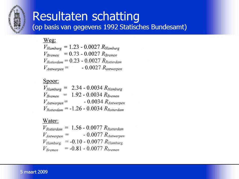 Resultaten schatting (op basis van gegevens 1992 Statisches Bundesamt) 5 maart 2009