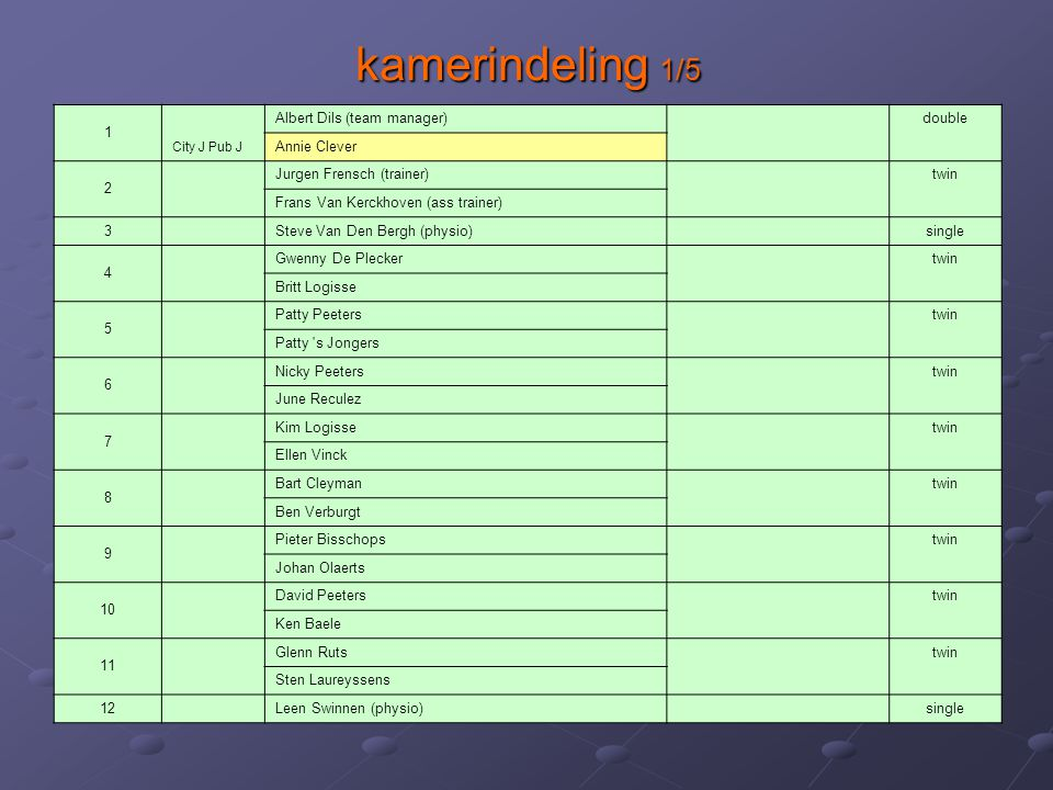 kamerindeling 2/5 13 City J Pub J Raoul Van Gasse double City J Pub J Ann Van regemortel 14 City J Pub N Harry Tak double City J Pub N Maria Wuytack 15 City J Pub J Marcel De Plecker double City J Pub J Liliane Devocht 16 City J Pub J Pit Swinnen double City J Pub J Lucy Verbraeken 17 City J Pub J Paul Horemans double City J Pub J Helena Goossens 18 City J Pub N Raymond Van Der Goten - zelf naar Zaventem double City J Pub N Louisette Steenacker - zelf naar Zaventem 19 City J Pub J Patrick Logisse double City J Pub J Linda Goossens 20 City J Pub J Ivo Goossens double City J Pub J Guy Debucquoy 21 City J Pub N Hilde Lever double City J Pub N Emiel Steurs 22 City J Pub J Marcel Mees - zelf naar Zaventem double City J Pub J Anita Simons - zelf naar Zaventem 23 City J Pub J Martine Van De Weyer double City J Pub J Jozef Devocht 24 City J Pub J Marc Peeters - zelf naar Zaventem double City J Pub J Dominique Frateur - zelf naar Zaventem
