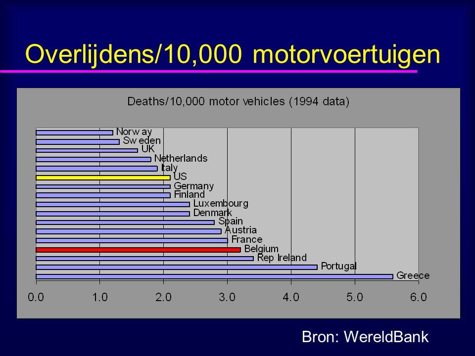 Overlijdens/10,000 motorvoertuigen Bron: WereldBank