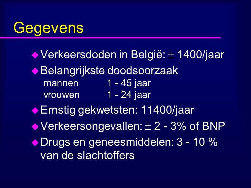 Gegevens u Verkeersdoden in België:  1400/jaar u Belangrijkste doodsoorzaak mannen 1 - 45 jaar vrouwen 1 - 24 jaar u Ernstig gekwetsten: 11400/jaar u Verkeersongevallen:  2 - 3% of BNP u Drugs en geneesmiddelen: 3 - 10 % van de slachtoffers