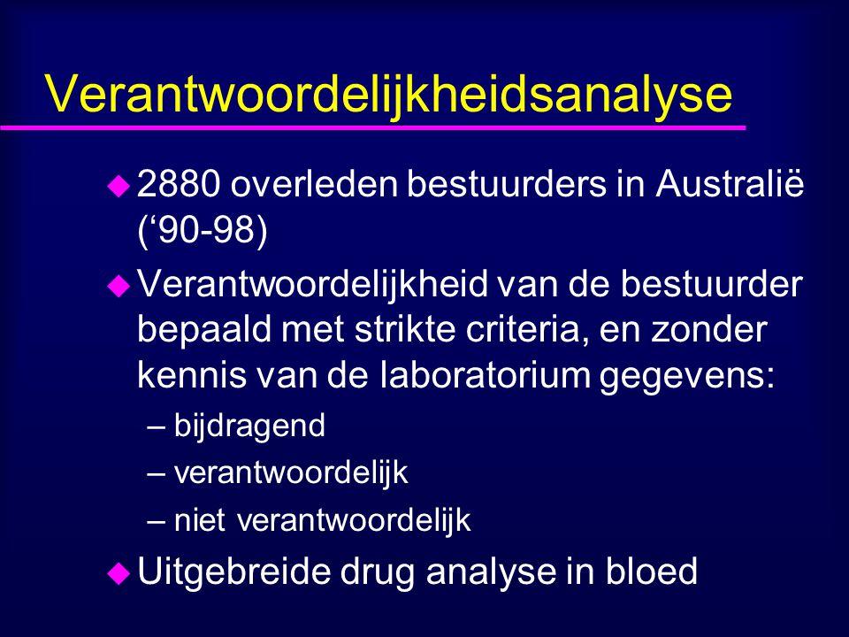 Verantwoordelijkheidsanalyse u 2880 overleden bestuurders in Australië ('90-98) u Verantwoordelijkheid van de bestuurder bepaald met strikte criteria, en zonder kennis van de laboratorium gegevens: –bijdragend –verantwoordelijk –niet verantwoordelijk u Uitgebreide drug analyse in bloed