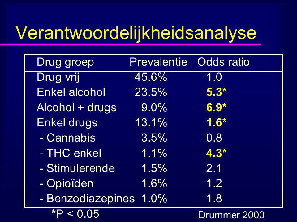 Verantwoordelijkheidsanalyse Drug groep Prevalentie Odds ratio Drug vrij45.6%1.0 Enkel alcohol 23.5%5.3* Alcohol + drugs9.0%6.9* Enkel drugs13.1%1.6* - Cannabis3.5%0.8 - THC enkel1.1%4.3* - Stimulerende1.5%2.1 - Opioïden1.6%1.2 - Benzodiazepines1.0%1.8 *P < 0.05 Drummer 2000