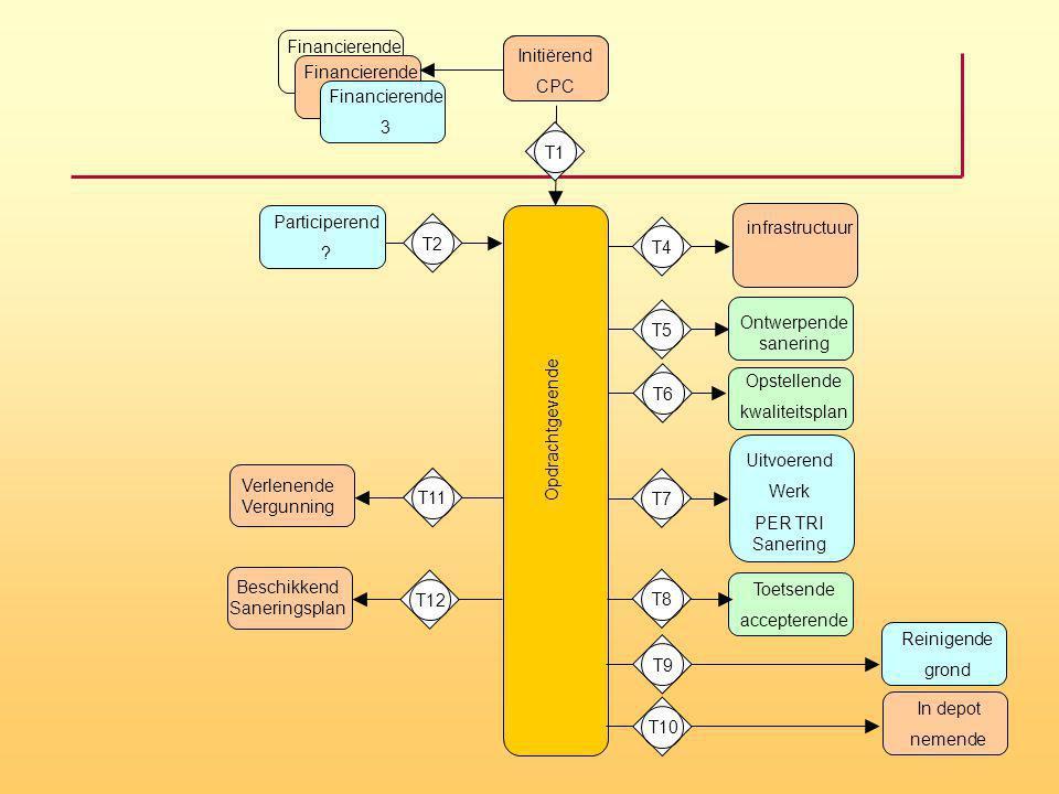 Opdrachtgevende infrastructuur Initiërend CPC Uitvoerend Werk PER TRI Sanering Beschikkend Saneringsplan T1T4T11 Ontwerpende sanering T7 Opstellende k