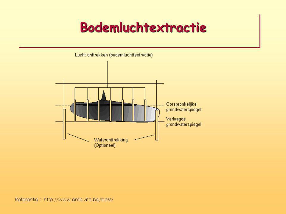 Bodemluchtextractie Referentie : http://www.emis.vito.be/boss/