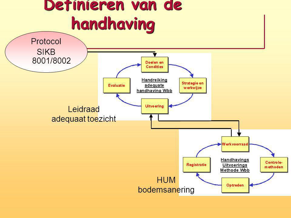 Definiëren van de handhaving Protocol SIKB 8001/8002 HUM bodemsanering Leidraad adequaat toezicht
