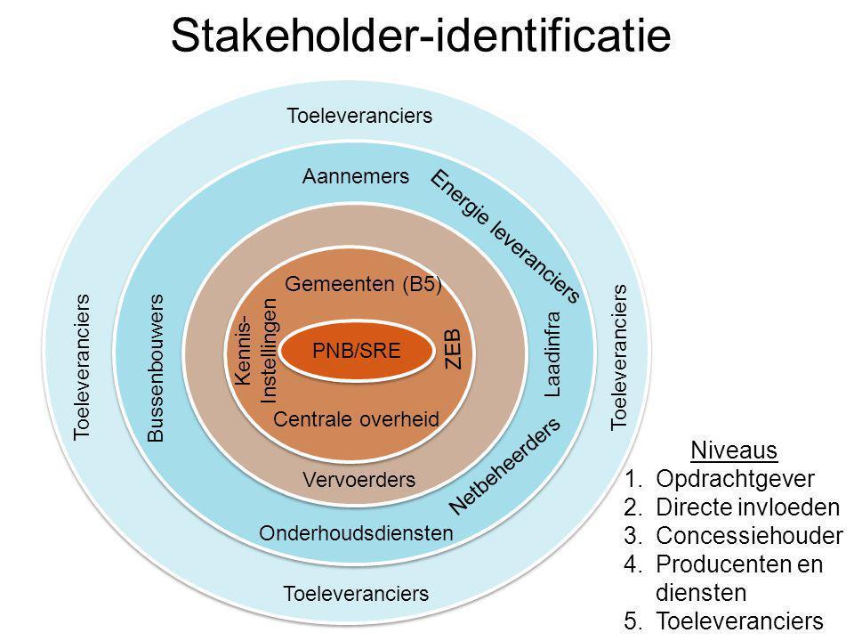 Stakeholder-identificatie 8 PNB/SRE Gemeenten (B5) Centrale overheid Vervoerders Bussenbouwers Toeleveranciers Netbeheerders Energie leveranciers Toel