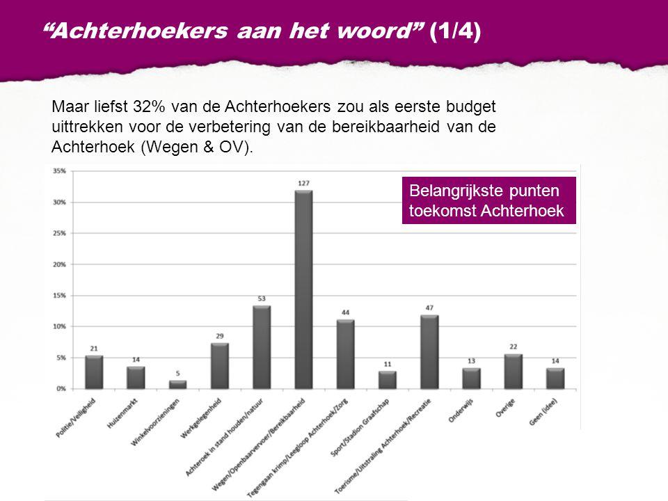 Achterhoekers aan het woord (1/4) Maar liefst 32% van de Achterhoekers zou als eerste budget uittrekken voor de verbetering van de bereikbaarheid van de Achterhoek (Wegen & OV).