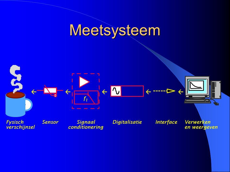 Meetsysteem Fysisch verschijnsel SensorSignaal conditionering f 1 ßßßßß DigitalisatieInterfaceVerwerken en weergeven
