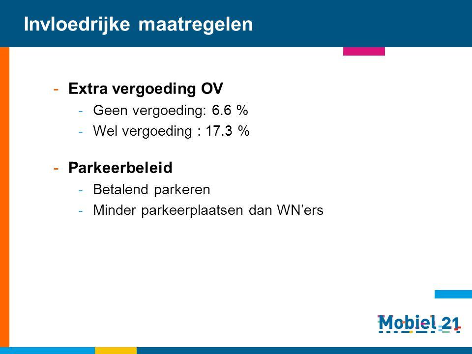 Invloedrijke maatregelen -Extra vergoeding OV -Geen vergoeding: 6.6 % -Wel vergoeding : 17.3 % -Parkeerbeleid -Betalend parkeren -Minder parkeerplaats