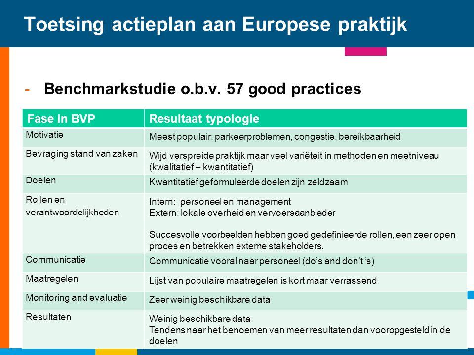 Toetsing actieplan aan Europese praktijk -Benchmarkstudie o.b.v. 57 good practices Fase in BVPResultaat typologie Motivatie Meest populair: parkeerpro