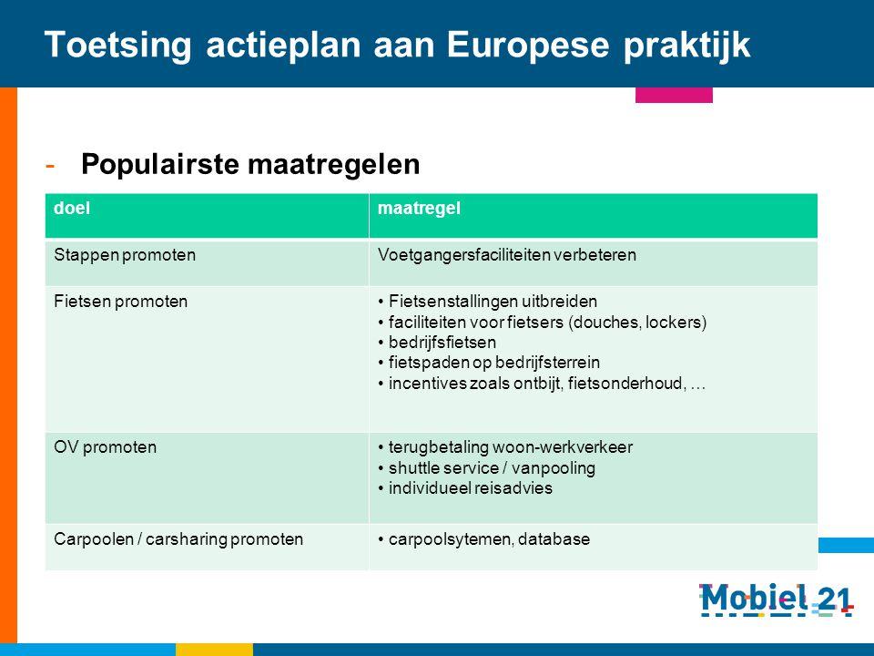 Toetsing actieplan aan Europese praktijk -Populairste maatregelen doelmaatregel Stappen promotenVoetgangersfaciliteiten verbeteren Fietsen promoten Fi