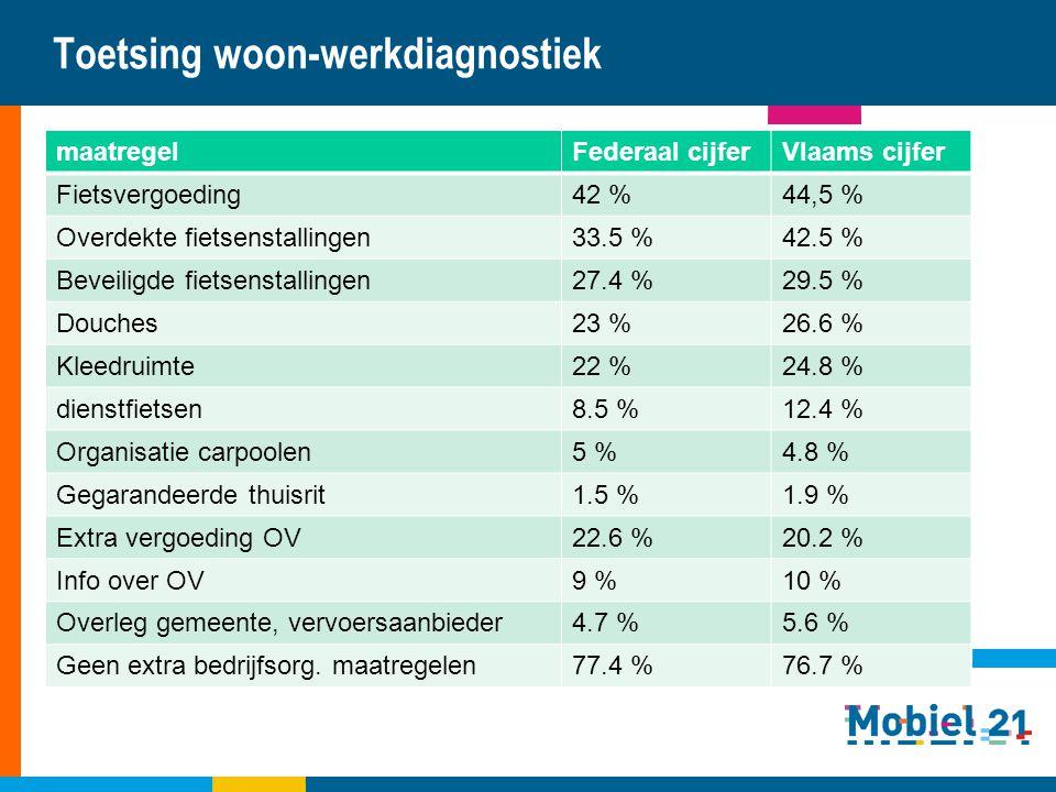 Toetsing woon-werkdiagnostiek maatregelFederaal cijferVlaams cijfer Fietsvergoeding42 %44,5 % Overdekte fietsenstallingen33.5 %42.5 % Beveiligde fiets