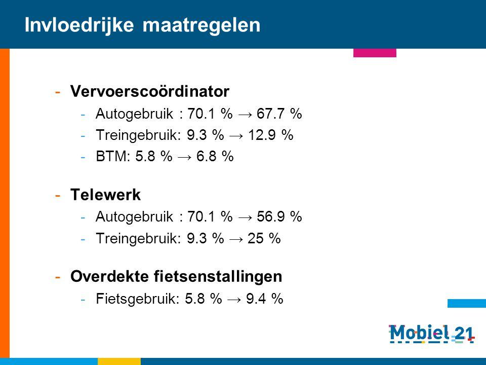 Invloedrijke maatregelen -Vervoerscoördinator -Autogebruik : 70.1 % → 67.7 % -Treingebruik: 9.3 % → 12.9 % -BTM: 5.8 % → 6.8 % -Telewerk -Autogebruik