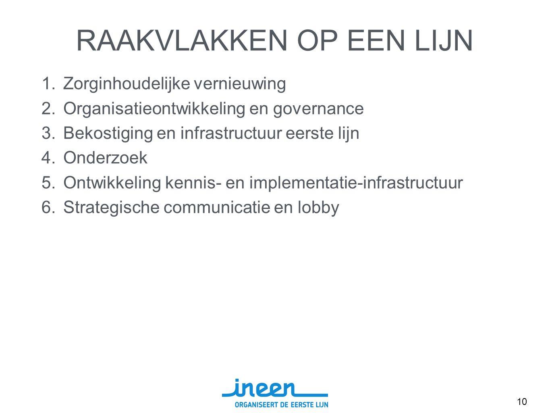 RAAKVLAKKEN OP EEN LIJN 1.Zorginhoudelijke vernieuwing 2.Organisatieontwikkeling en governance 3.Bekostiging en infrastructuur eerste lijn 4.Onderzoek