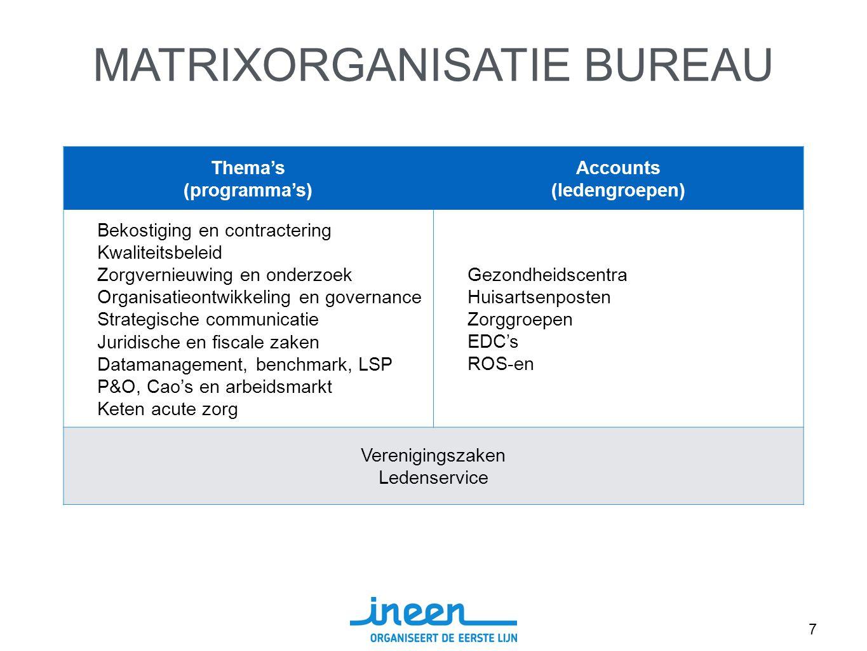 7 Thema's (programma's) Accounts (ledengroepen) Bekostiging en contractering Kwaliteitsbeleid Zorgvernieuwing en onderzoek Organisatieontwikkeling en