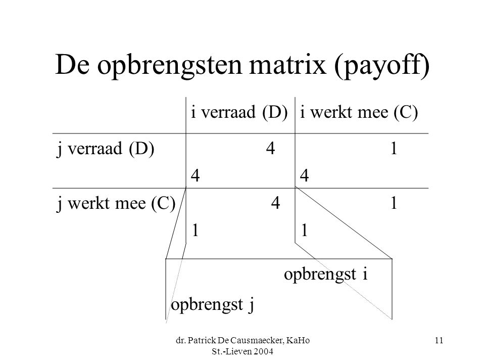 dr. Patrick De Causmaecker, KaHo St.-Lieven 2004 11 De opbrengsten matrix (payoff) i verraad (D)i werkt mee (C) j verraad (D) 4 1 4 j werkt mee (C) 4