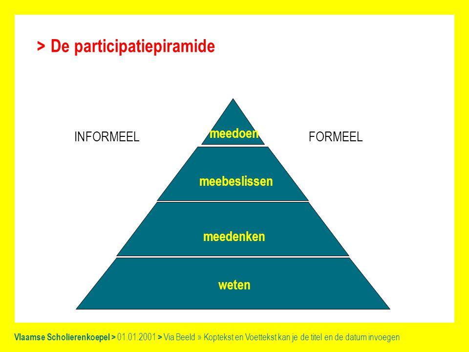 Vlaamse Scholierenkoepel > 01.01.2001 > Via Beeld » Koptekst en Voettekst kan je de titel en de datum invoegen De participatiepiramide weten meedenken