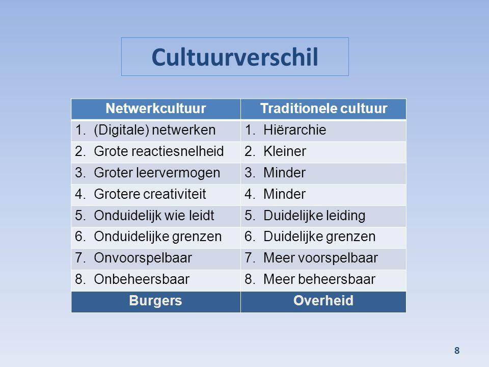 Cultuurverschil 8 NetwerkcultuurTraditionele cultuur 1.(Digitale) netwerken1.Hiërarchie 2.Grote reactiesnelheid2.Kleiner 3.Groter leervermogen3.Minder