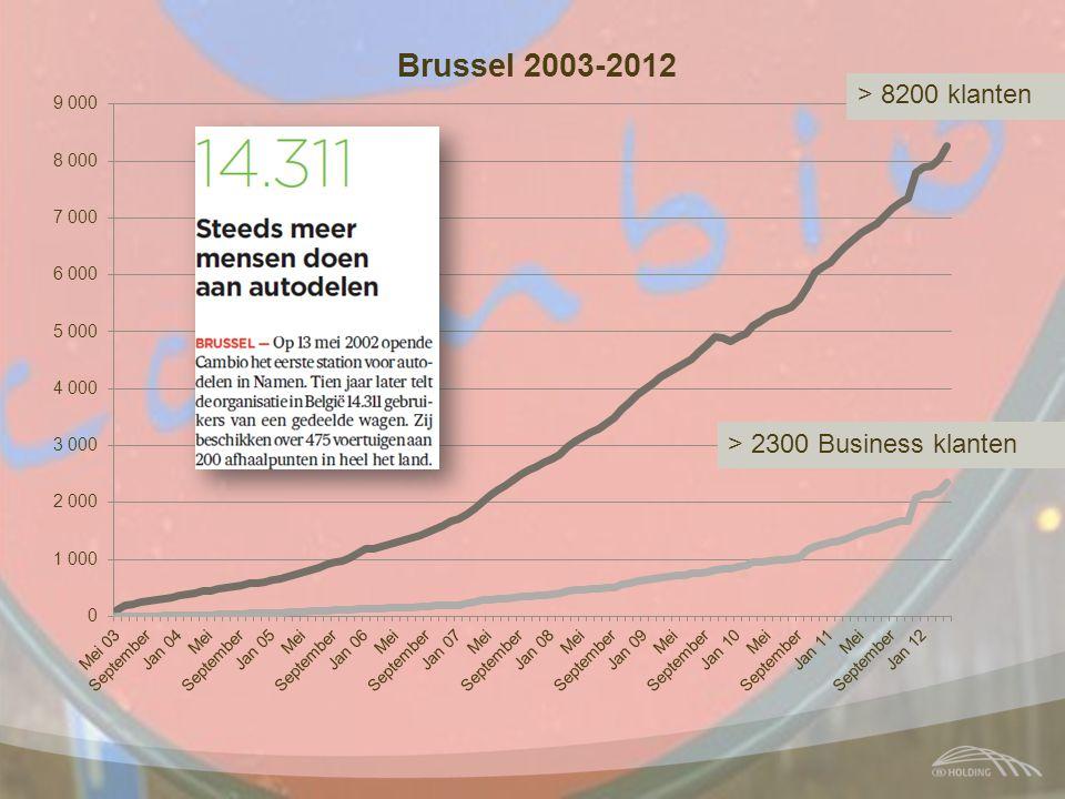 > 8200 klanten > 2300 Business klanten