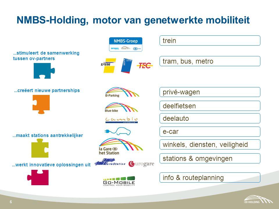 6...stimuleert de samenwerking tussen ov-partners...creëert nieuwe partnerships...maakt stations aantrekkelijker...werkt innovatieve oplossingen uit winkels, diensten, veiligheid stations & omgevingen info & routeplanning privé-wagen deelfietsen deelauto tram, bus, metro trein e-car NMBS-Holding, motor van genetwerkte mobiliteit