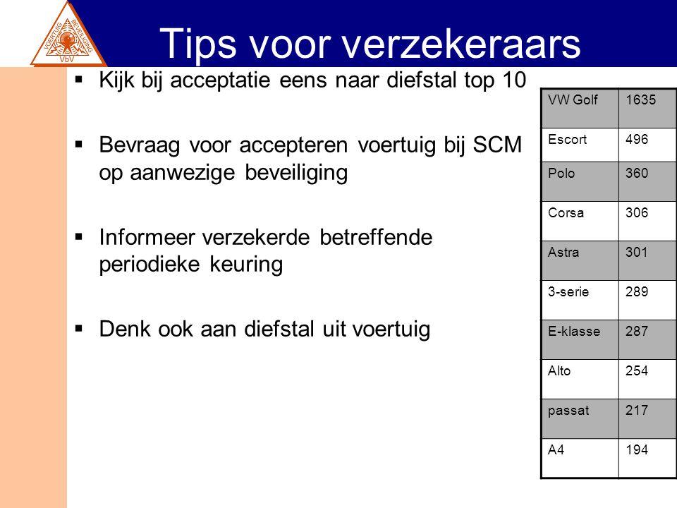 Tips voor verzekeraars  Kijk bij acceptatie eens naar diefstal top 10  Bevraag voor accepteren voertuig bij SCM op aanwezige beveiliging  Informeer