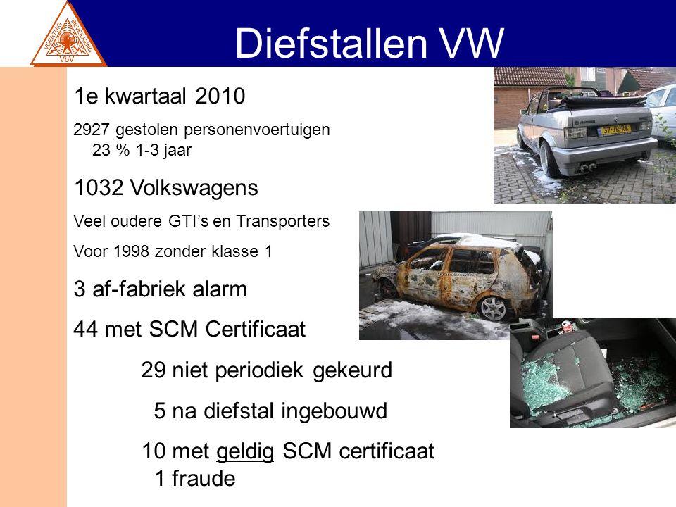 Diefstallen VW 1e kwartaal 2010 2927 gestolen personenvoertuigen 23 % 1-3 jaar 1032 Volkswagens Veel oudere GTI's en Transporters Voor 1998 zonder kla