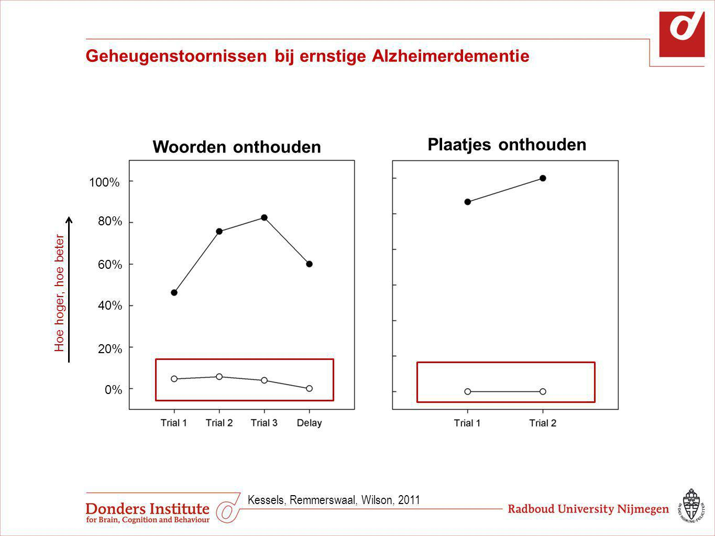 Geheugenstoornissen bij ernstige Alzheimerdementie Kessels, Remmerswaal, Wilson, 2011 Hoe hoger, hoe beter 100% 0% 20% 40% 60% 80% Woorden onthouden P