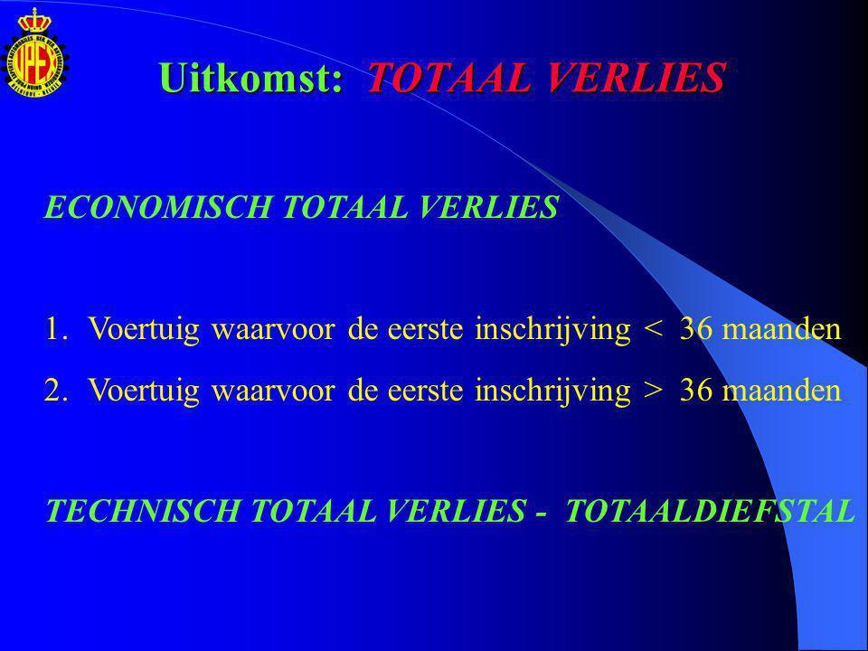 ECONOMISCH TOTAAL VERLIES 1.Voertuig waarvoor de eerste inschrijving < 36 maanden Voorbeeld: Aankoopfactuur: € 45.000,00 Datum aankoopfactuur: 12/12/2005 Datum schadegeval:01/02/2006 BTW tegoed: 33/36 van 21 % op 45.000,00 € BTW toepasbaar In overblijvende 36 sten op de aankoopfactuur Opmerking: 1 begonnen mand = 1 volledige maand