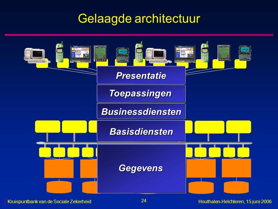 24 Kruispuntbank van de Sociale ZekerheidHouthalen-Helchteren, 15 juni 2006 Gelaagde architectuur Basisdiensten Toepassingen Presentatie Businessdiens