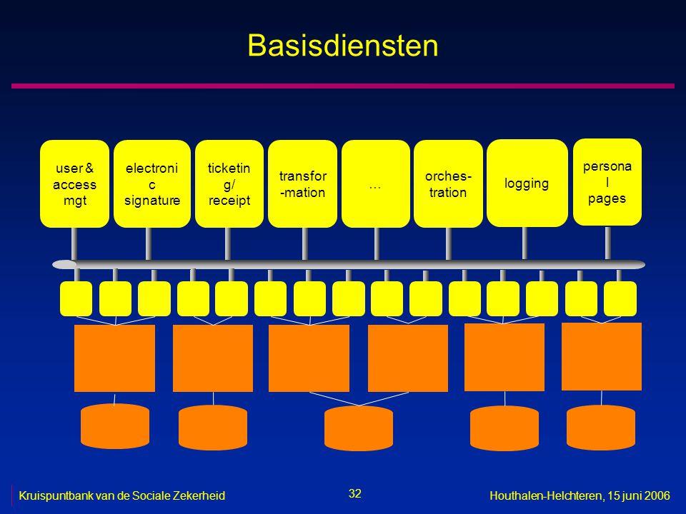 32 Kruispuntbank van de Sociale ZekerheidHouthalen-Helchteren, 15 juni 2006 Basisdiensten user & access mgt electroni c signature ticketin g/ receipt transfor -mation … orches- tration logging persona l pages