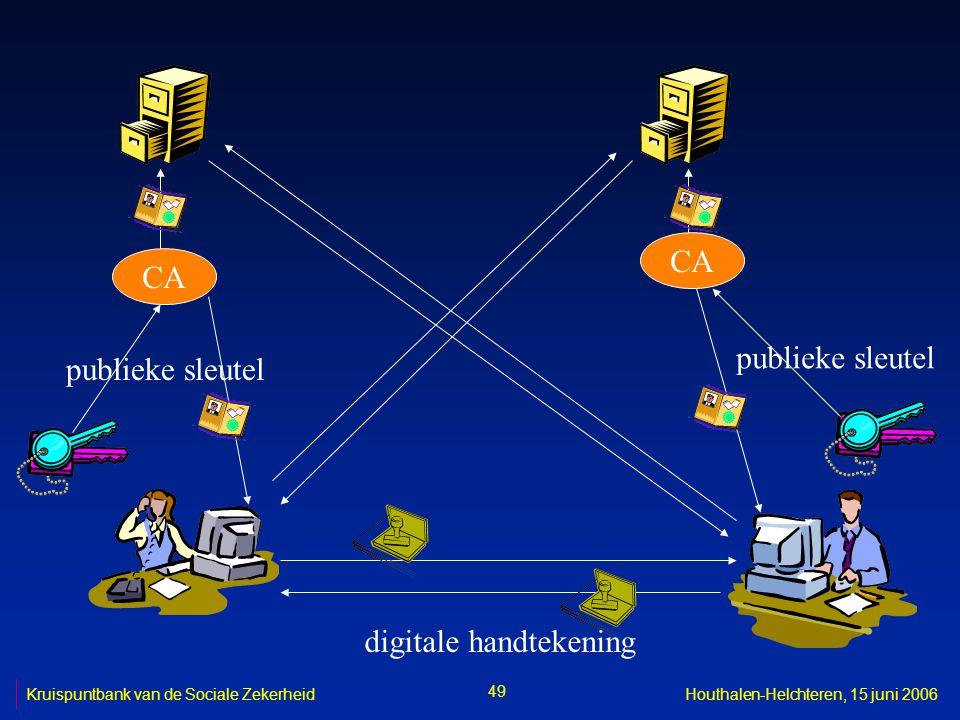 CA publieke sleutel digitale handtekening 49 Kruispuntbank van de Sociale ZekerheidHouthalen-Helchteren, 15 juni 2006