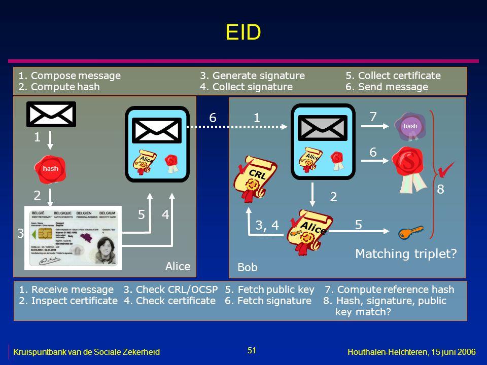 51 Kruispuntbank van de Sociale ZekerheidHouthalen-Helchteren, 15 juni 2006 EID 1. Receive message 3. Check CRL/OCSP 5. Fetch public key 7. Compute re