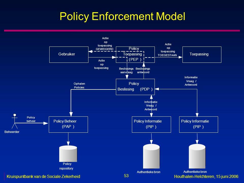 53 Kruispuntbank van de Sociale ZekerheidHouthalen-Helchteren, 15 juni 2006 Policy Enforcement Model Gebruiker Policy Toepassing (PEP) Toepassing Policy Beslissing(PDP) Actie op toepassing Beslissings aanvraag Beslissings antwoord Actie op toepassing TOEGESTAAN Policy Informatie (PIP) Informatie Vraag/ Antwoord Policy Beheer (PAP) Ophalen Policies Authentieke bron Policy Informatie (PIP) Informatie Vraag/ Antwoord Policy repository Actie op toepassing GEWEIGERD Beheerder Policy beheer Authentieke bron