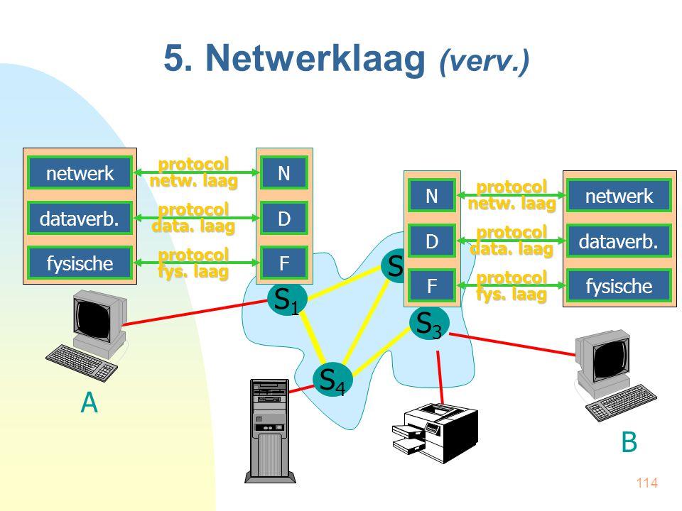 114 5. Netwerklaag (verv.) S1S1 S2S2 A B S4S4 S3S3 N D F protocol netw. laag protocol data. laag protocol fys. laag netwerk dataverb. fysische N D F p