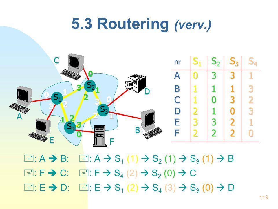 119 5.3 Routering (verv.) A B S4S4 S3S3 D F E S1S1C S2S2 0 1 2 3 0 1 2 3 0 12 3 0 1 2 3 nr S 1 S 2 S 3 S 4 A0331 B1113 C1032 D2103 E3321 F2220  : A 