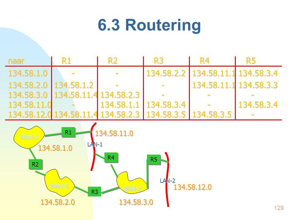 129 6.3 Routering WAN-1 WAN-2 WAN-3 LAN-1 LAN-2 R1 R2 R3 R4 R5 naar R1 R2 R3 R4 R5 134.58.1.0 - -134.58.2.2134.58.11.1134.58.3.4 134.58.2.0 134.58.1.2