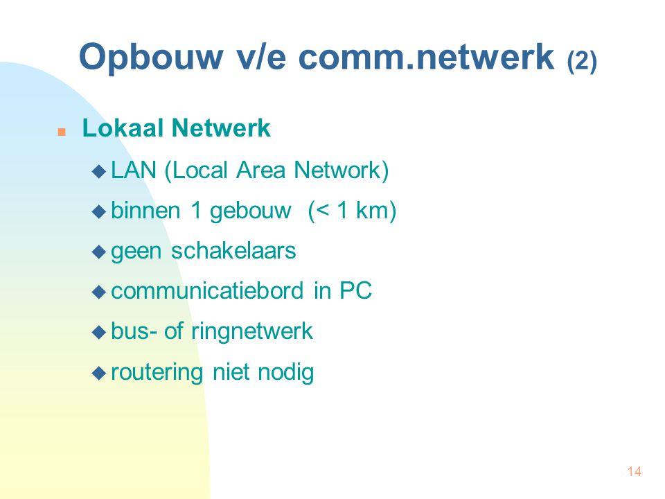 14 Opbouw v/e comm.netwerk (2) Lokaal Netwerk  LAN (Local Area Network)  binnen 1 gebouw (< 1 km)  geen schakelaars  communicatiebord in PC  bus-