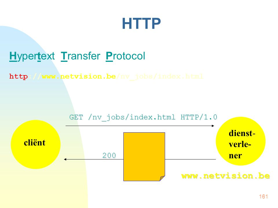 161 HTTP Hypertext Transfer Protocol http://www.netvision.be/nv_jobs/index.html cliënt dienst- verle- ner GET /nv_jobs/index.html HTTP/1.0 200 www.net