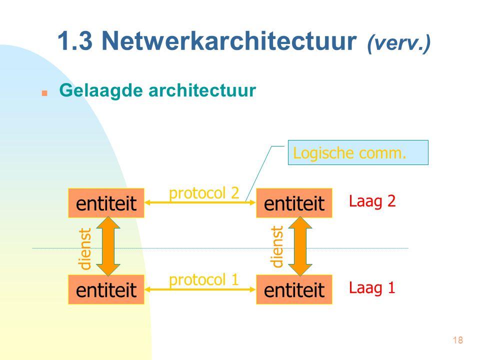 18 1.3 Netwerkarchitectuur (verv.) Gelaagde architectuur entiteit protocol 2 protocol 1 Laag 2 Laag 1 dienst Logische comm.