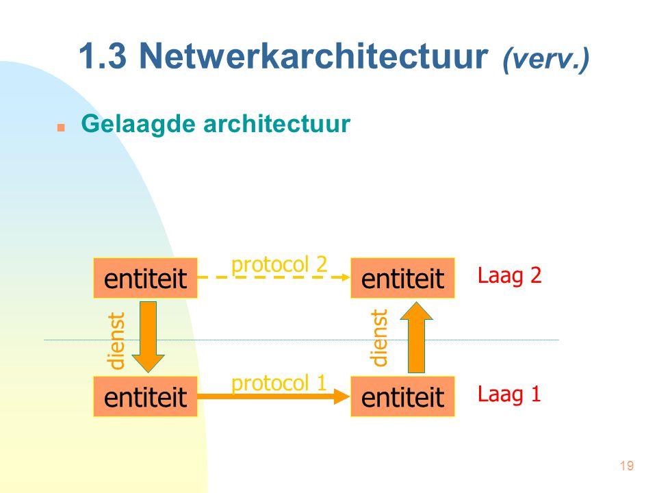 19 1.3 Netwerkarchitectuur (verv.) Gelaagde architectuur entiteit protocol 2 protocol 1 Laag 2 Laag 1 dienst